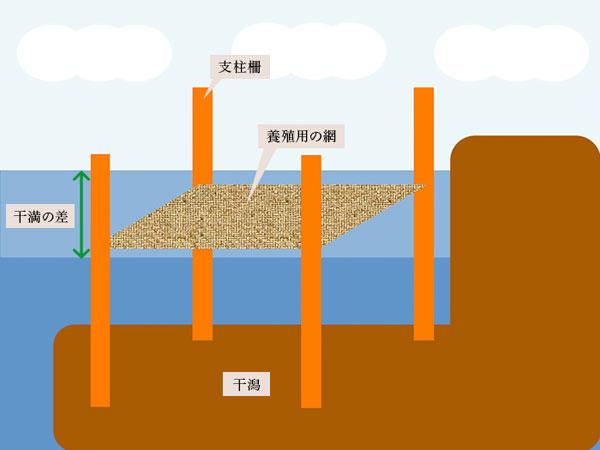 支柱式の仕組み(イラスト)